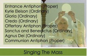 Propers of the Mass Versus the Four-Hymn Sandwich - Homiletic
